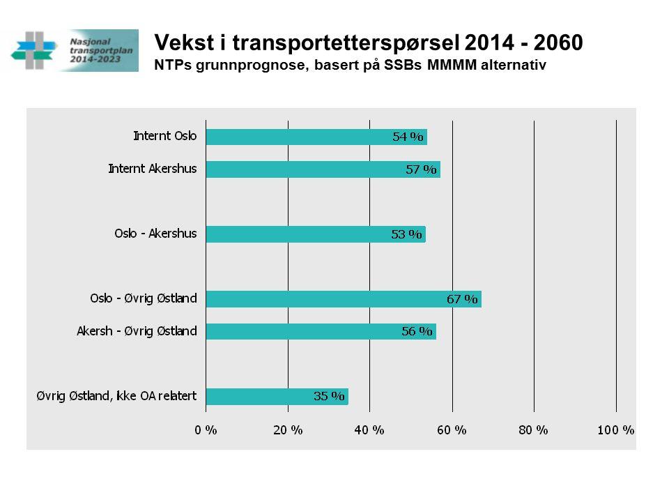 Vekst i transportetterspørsel 2014 - 2060 NTPs grunnprognose, basert på SSBs MMMM alternativ