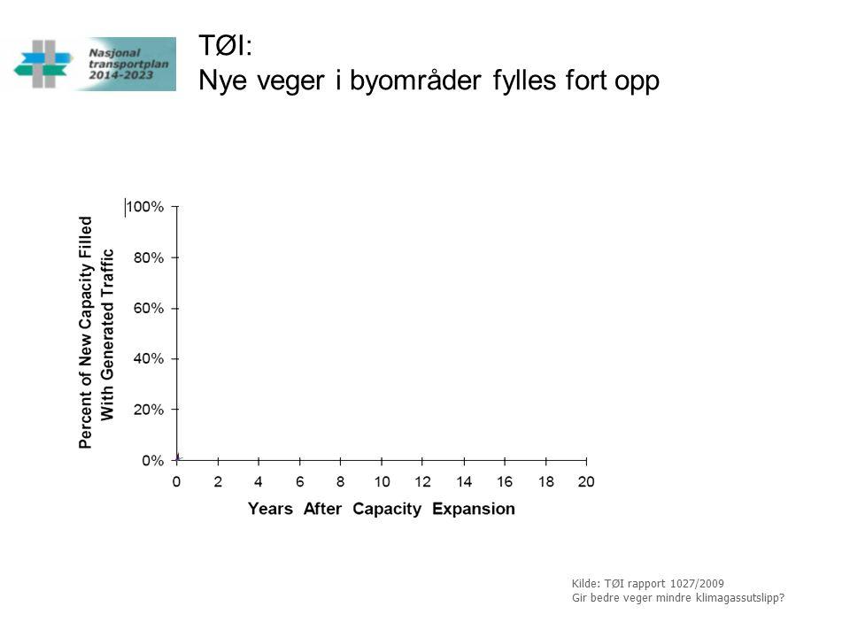 TØI: Nye veger i byområder fylles fort opp Kilde: TØI rapport 1027/2009 Gir bedre veger mindre klimagassutslipp?