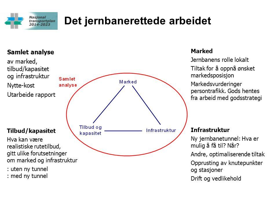 Det jernbanerettede arbeidet Marked Jernbanens rolle lokalt Tiltak for å oppnå ønsket markedsposisjon Markedsvurderinger persontrafikk.