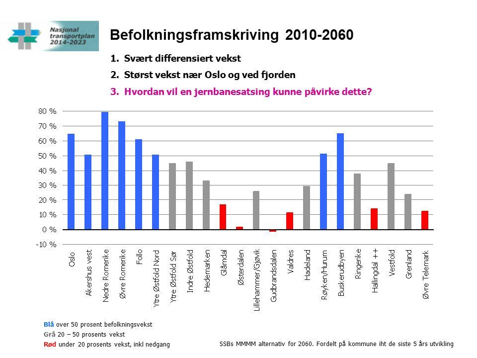 Befolkningsframskriving 2010-2060 Blå over 50 prosent befolkningsvekst Grå 20 – 50 prosents vekst Rød under 20 prosents vekst, inkl nedgang 1.Svært differensiert vekst 2.Størst vekst nær Oslo og ved fjorden 3.Hvordan vil en jernbanesatsing kunne påvirke dette.