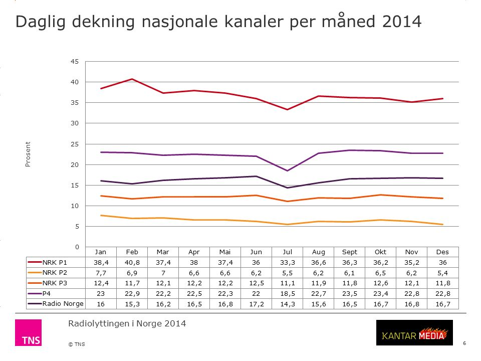 3.14 X AXIS 6.65 BASE MARGIN 5.95 TOP MARGIN 4.52 CHART TOP 11.90 LEFT MARGIN 11.90 RIGHT MARGIN Radiolyttingen i Norge 2014 © TNS Daglig dekning nasjonale kanaler per måned 2014 6