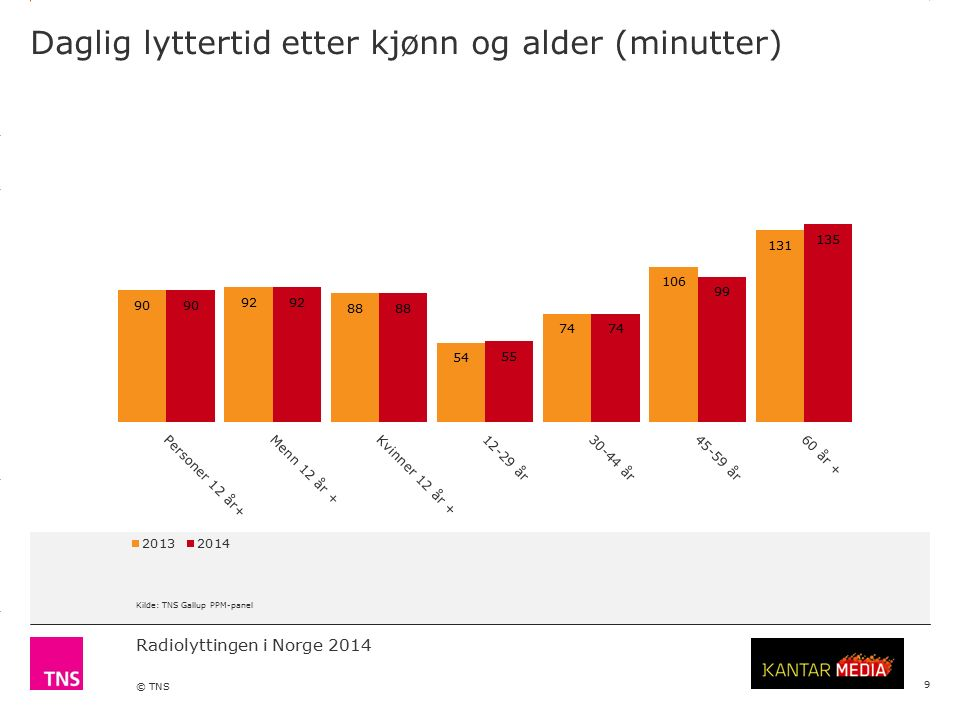 3.14 X AXIS 6.65 BASE MARGIN 5.95 TOP MARGIN 4.52 CHART TOP 11.90 LEFT MARGIN 11.90 RIGHT MARGIN Radiolyttingen i Norge 2014 © TNS Daglig lyttertid etter kjønn og alder (minutter) 9 Kilde: TNS Gallup PPM-panel