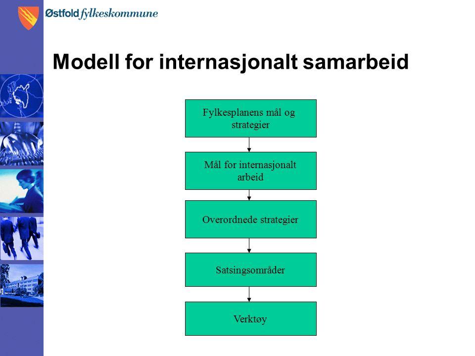 Modell for internasjonalt samarbeid Fylkesplanens mål og strategier Mål for internasjonalt arbeid Overordnede strategier Satsingsområder Verktøy