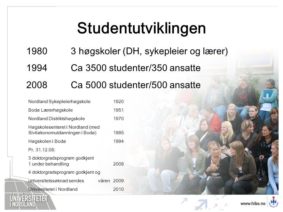 Studentutviklingen 19803 høgskoler (DH, sykepleier og lærer) 1994Ca 3500 studenter/350 ansatte 2008Ca 5000 studenter/500 ansatte Nordland Sykepleierhøgskole1920 Bodø Lærerhøgskole1951 Nordland Distriktshøgskole1970 Høgskolesenteret i Nordland (med Siviløkonomutdanningen i Bodø)1985 Høgskolen i Bodø1994 Pr.