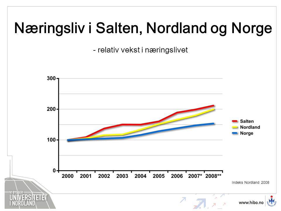 Næringsliv i Salten, Nordland og Norge - relativ vekst i næringslivet Indeks Nordland 2008