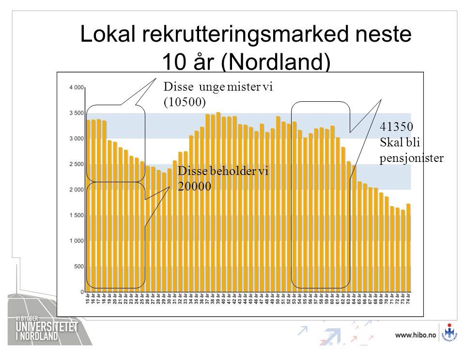 Lokal rekrutteringsmarked neste 10 år (Nordland) Disse unge mister vi (10500) 41350 Skal bli pensjonister Disse beholder vi 20000