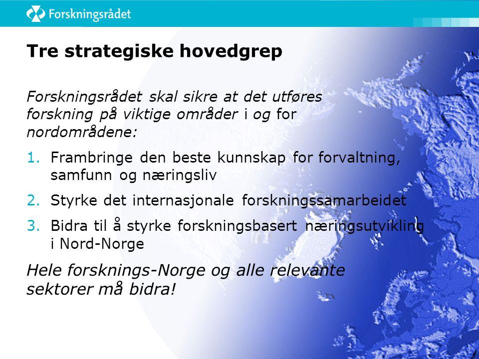 Tre strategiske hovedgrep Forskningsrådet skal sikre at det utføres forskning på viktige områder i og for nordområdene: 1.Frambringe den beste kunnskap for forvaltning, samfunn og næringsliv 2.Styrke det internasjonale forskningssamarbeidet 3.Bidra til å styrke forskningsbasert næringsutvikling i Nord-Norge Hele forsknings-Norge og alle relevante sektorer må bidra!