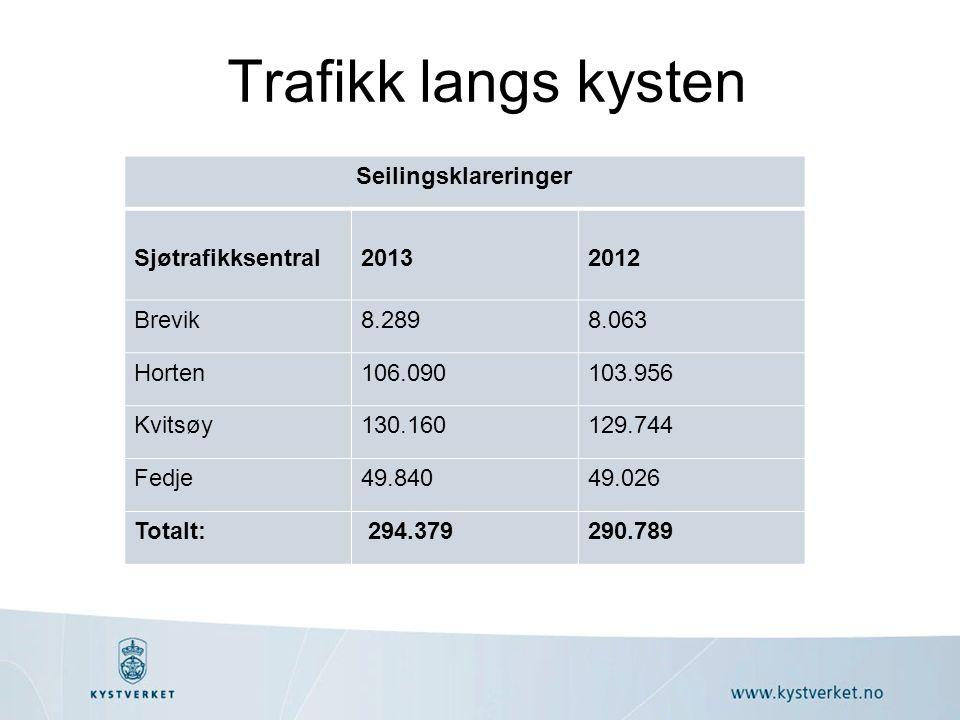 Trafikk langs kysten Seilingsklareringer Sjøtrafikksentral20132012 Brevik8.2898.063 Horten106.090103.956 Kvitsøy130.160129.744 Fedje49.84049.026 Totalt: 294.379290.789