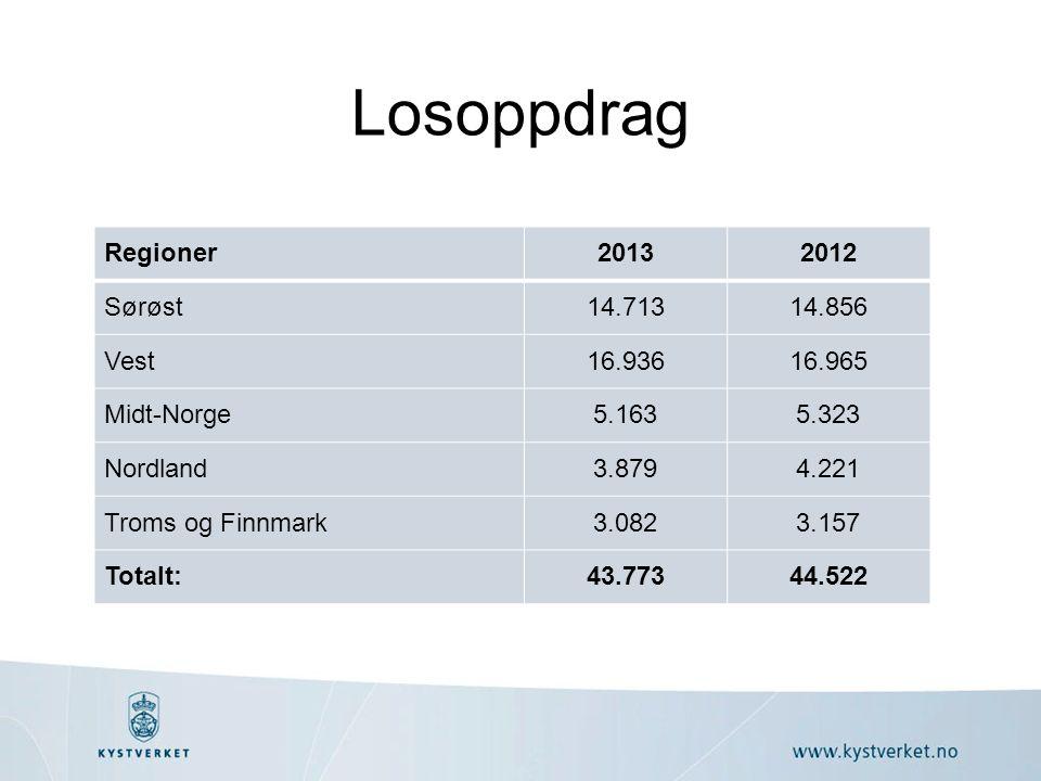 Losoppdrag Regioner20132012 Sørøst14.71314.856 Vest16.93616.965 Midt-Norge5.1635.323 Nordland3.8794.221 Troms og Finnmark3.0823.157 Totalt:43.77344.522