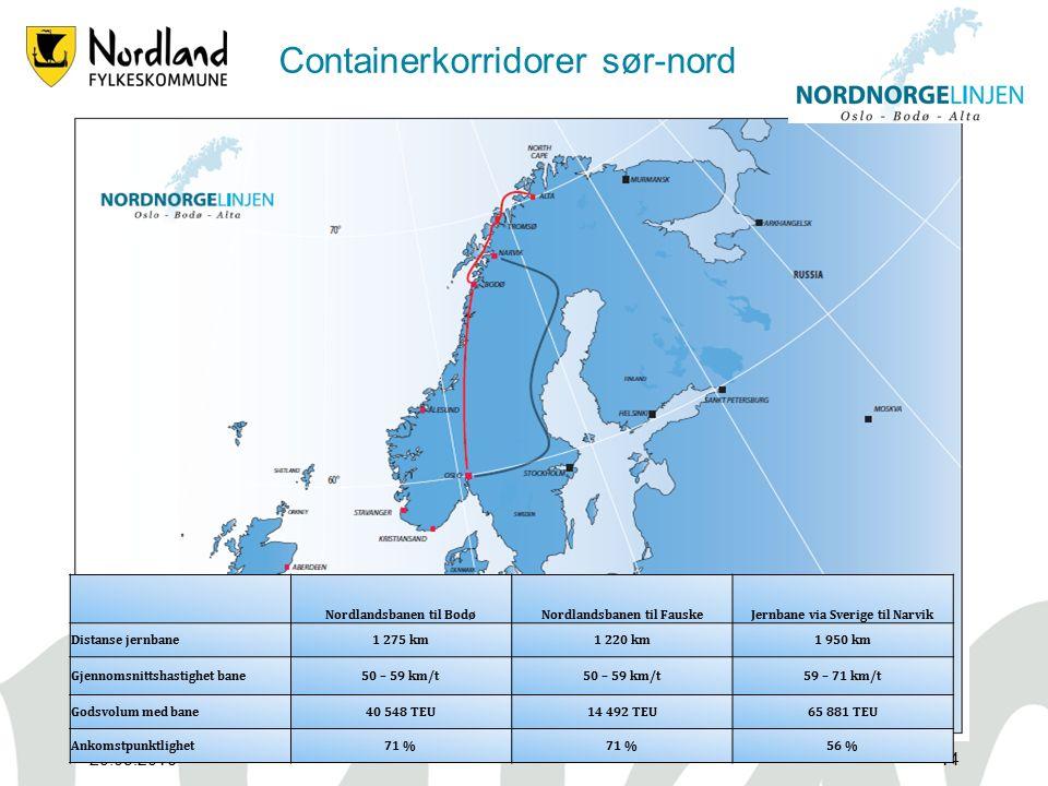 Containerkorridorer sør-nord 20.09.201614 Nordlandsbanen til BodøNordlandsbanen til FauskeJernbane via Sverige til Narvik Distanse jernbane1 275 km1 220 km1 950 km Gjennomsnittshastighet bane50 – 59 km/t 59 – 71 km/t Godsvolum med bane40 548 TEU14 492 TEU65 881 TEU Ankomstpunktlighet71 % 56 %