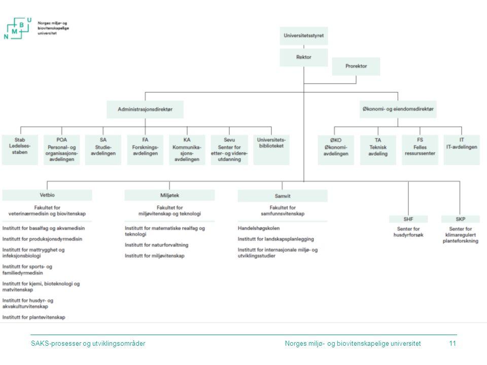 Norges miljø- og biovitenskapelige universitetSAKS-prosesser og utviklingsområder11
