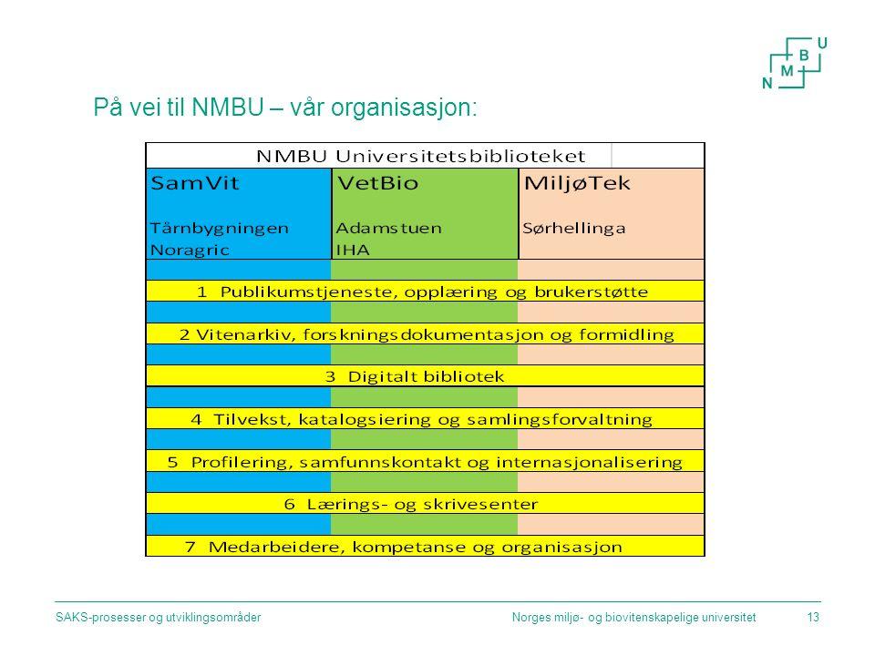 På vei til NMBU – vår organisasjon: Norges miljø- og biovitenskapelige universitetSAKS-prosesser og utviklingsområder13
