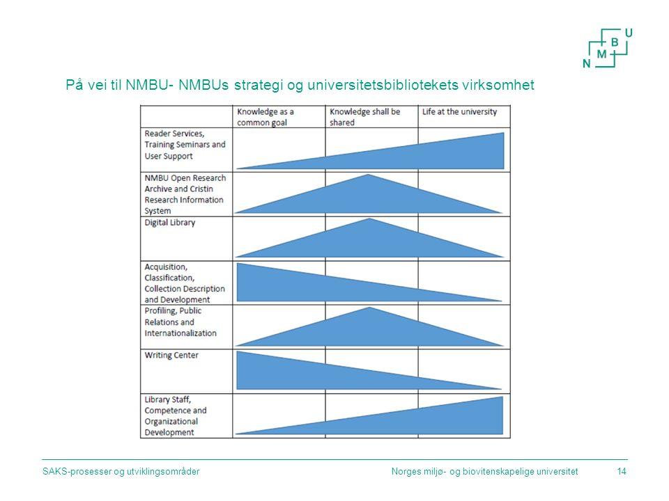 På vei til NMBU- NMBUs strategi og universitetsbibliotekets virksomhet Norges miljø- og biovitenskapelige universitetSAKS-prosesser og utviklingsområder14