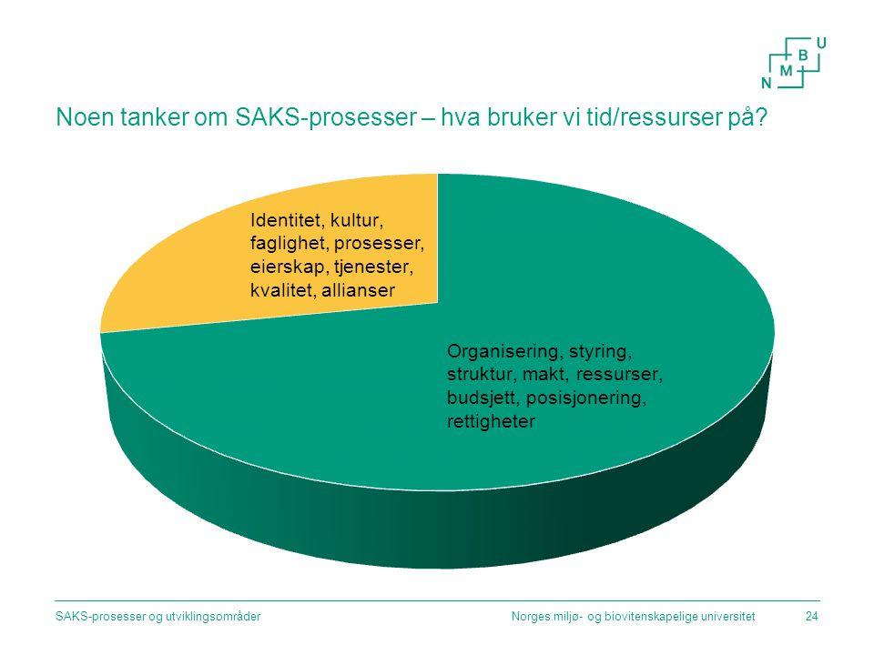 Noen tanker om SAKS-prosesser – hva bruker vi tid/ressurser på? Norges miljø- og biovitenskapelige universitetSAKS-prosesser og utviklingsområder24