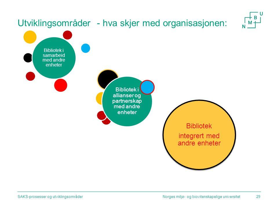 Utviklingsområder - hva skjer med organisasjonen: Norges miljø- og biovitenskapelige universitetSAKS-prosesser og utviklingsområder29 Bibliotek integr