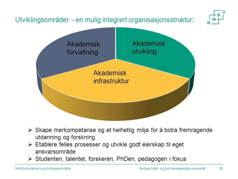 Utviklingsområder - en mulig integrert organisasjonsstruktur : Norges miljø- og biovitenskapelige universitetSAKS-prosesser og utviklingsområder30 Aka