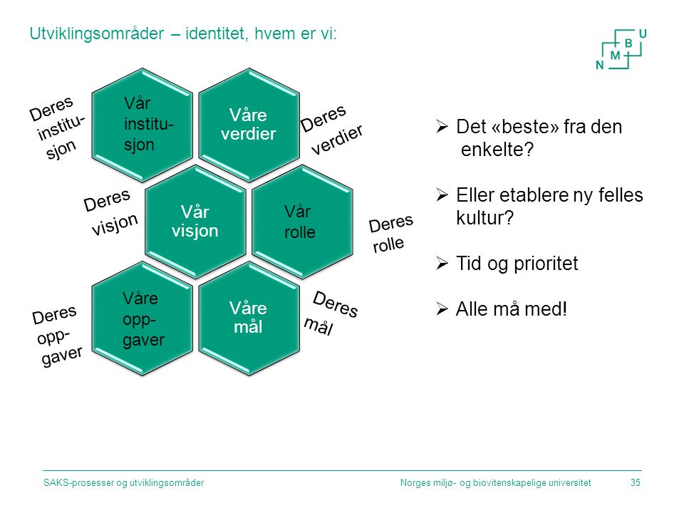 Utviklingsområder – identitet, hvem er vi: Norges miljø- og biovitenskapelige universitetSAKS-prosesser og utviklingsområder35 Våre verdier Deres verdier Vår visjon Deres visjon Våre mål Deres mål Våre opp- gaver Vår rolle Vår institu- sjon Deres institu- sjon Deres rolle Deres opp- gaver  Det «beste» fra den enkelte.