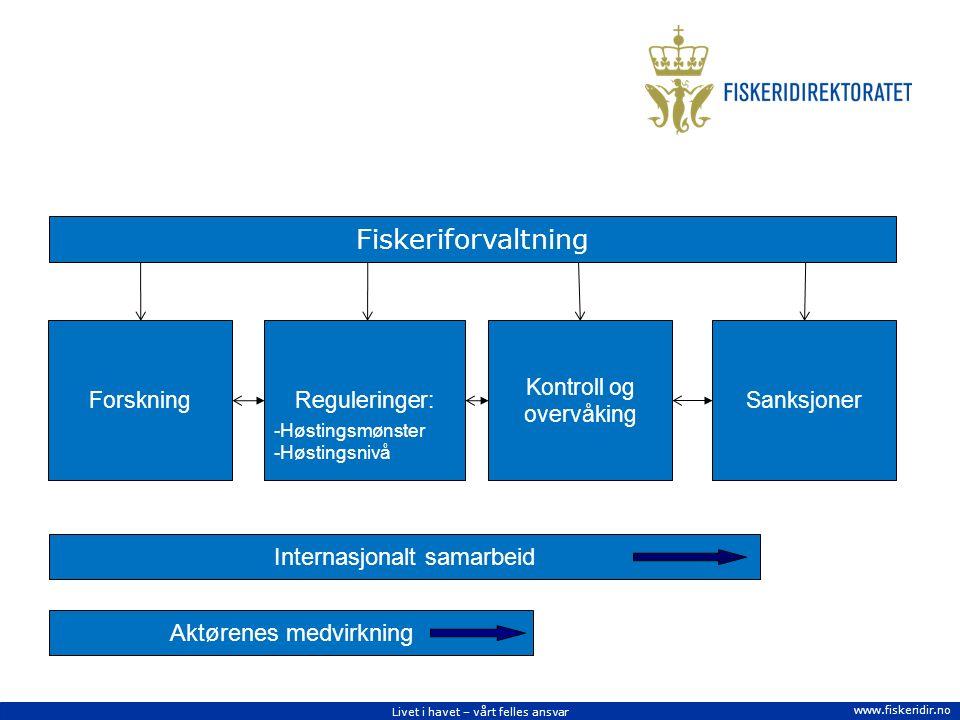 Livet i havet – vårt felles ansvar www.fiskeridir.no Forskning Reguleringer: -Høstingsmønster -Høstingsnivå Kontroll og overvåking Sanksjoner Internasjonalt samarbeid Fiskeriforvaltning Aktørenes medvirkning