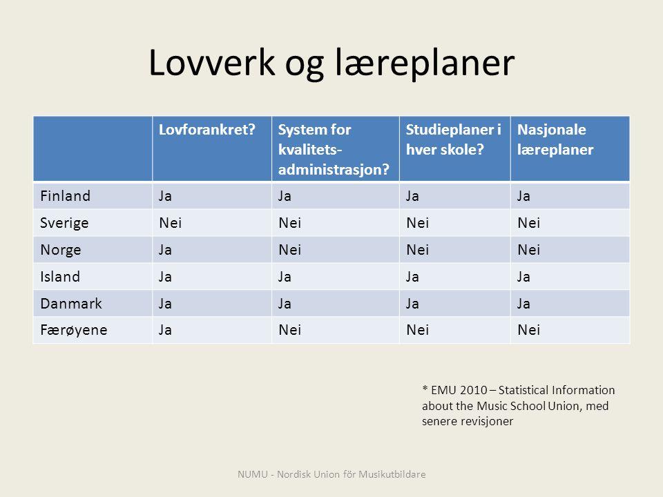Lovverk og læreplaner Lovforankret System for kvalitets- administrasjon.