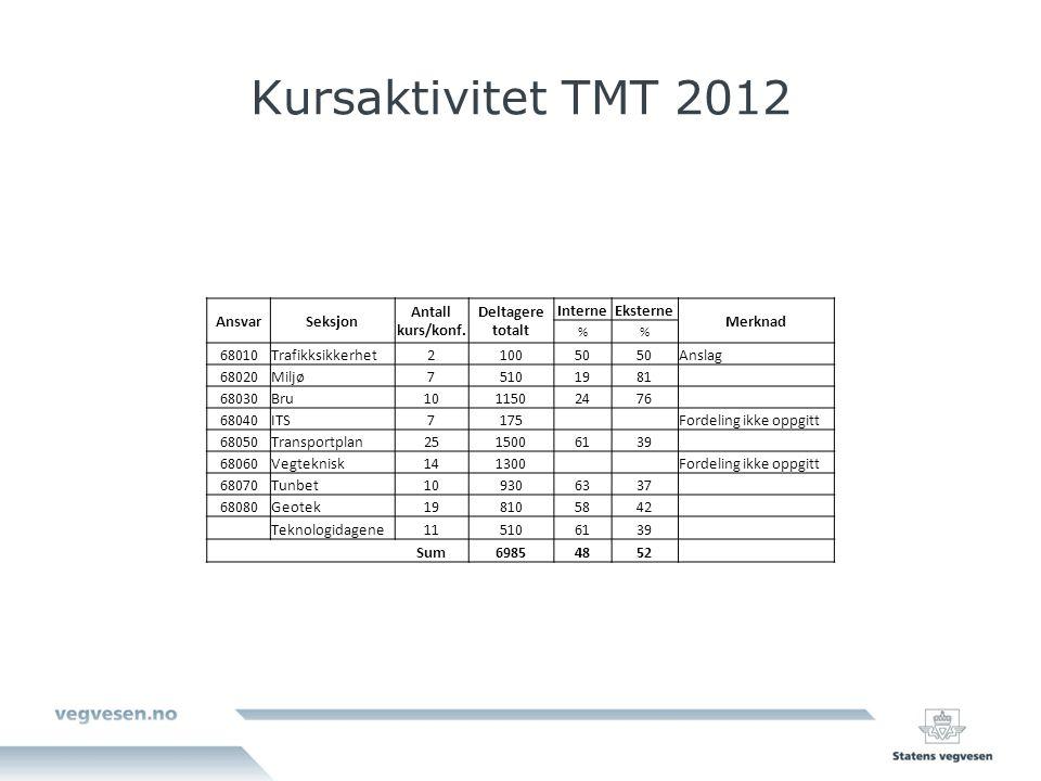 Kursaktivitet TMT 2012 AnsvarSeksjon Antall kurs/konf.