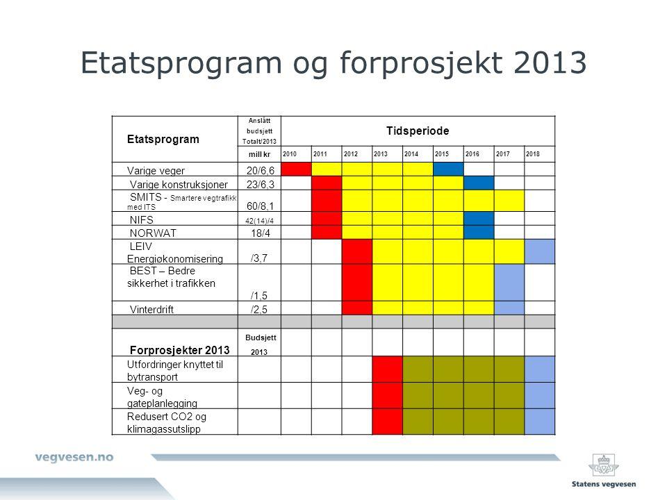 Etatsprogram og forprosjekt 2013 Etatsprogram Anslått Tidsperiode budsjett Totalt/2013 mill kr 201020112012201320142015201620172018 Varige veger 20/6,6 Varige konstruksjoner 23/6,3 SMITS - Smartere vegtrafikk med ITS 60/8,1 NIFS 42(14)/4 NORWAT 18/4 LEIV Energiøkonomisering/3,7 BEST – Bedre sikkerhet i trafikken /1,5 Vinterdrift/2,5 Forprosjekter 2013 Budsjett 2013 Utfordringer knyttet til bytransport Veg- og gateplanlegging Redusert CO2 og klimagassutslipp