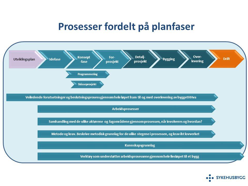 Utviklingsplan Idefase Konsept -fase Skisseprosjekt For- prosjekt Programmering Metode og krav.