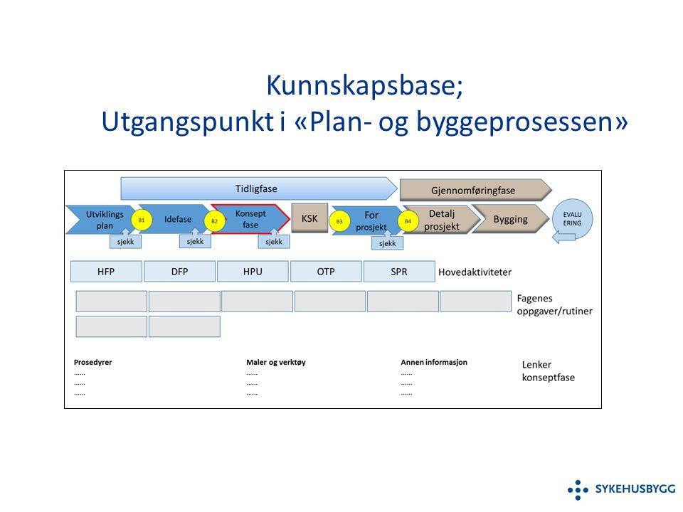 Kunnskapsbase; Utgangspunkt i «Plan- og byggeprosessen»