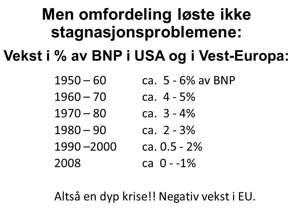 Men omfordeling løste ikke stagnasjonsproblemene: Vekst i % av BNP i USA og i Vest-Europa: 1950 – 60ca.