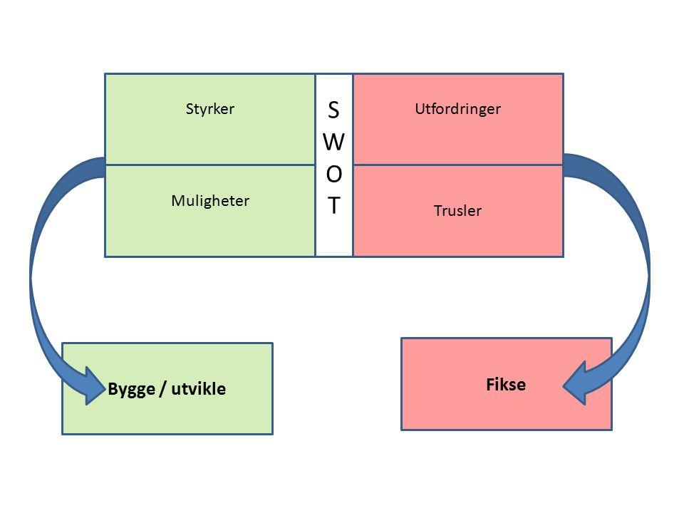 StyrkerUtfordringer Bygge / utvikle Fikse Muligheter Trusler SWOTSWOT
