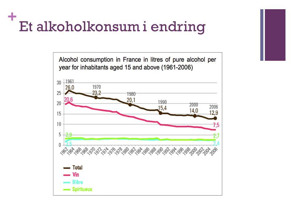 + Et alkoholkonsum i endring