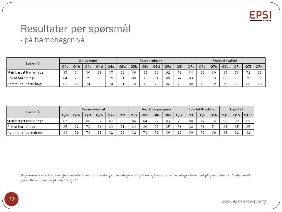 Resultater per spørsmål - på barnehagenivå 12 Diagrammene ovenfor viser gjennomsnittskåren for Steinberget Barnehage samt private og kommunale barnehager brutt ned på spørsmålsnivå.