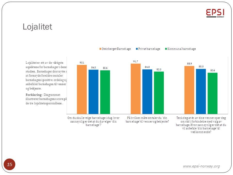 Lojalitet Lojalitet er ett av de viktigste aspektene for barnehager i denne studien. Barnehager drar nytte av at fornøyde foreldre omtaler barnehagen