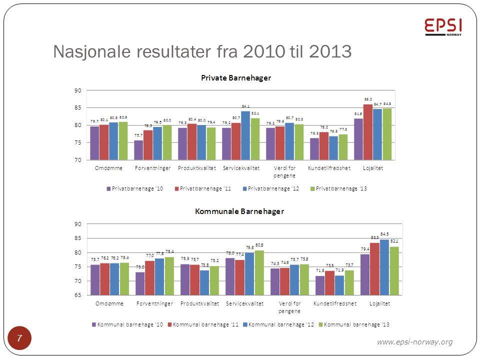 Nasjonale resultater fra 2010 til 2013 7 www.epsi-norway.org