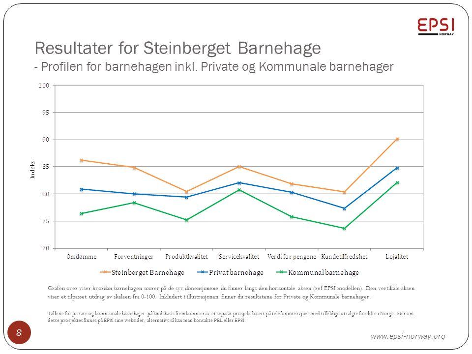 Resultater for Steinberget Barnehage - Profilen for barnehagen inkl. Private og Kommunale barnehager 8 Grafen over viser hvordan barnehagen scorer på
