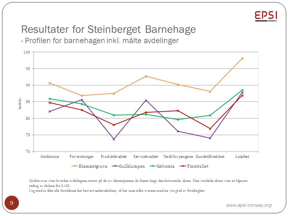 Resultater for Steinberget Barnehage - Profilen for barnehagen inkl. målte avdelinger 9 Grafen over viser hvordan avdelingene scorer på de syv dimensj