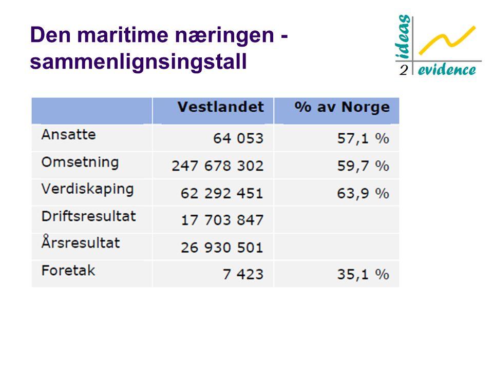 Den maritime næringen - sammenlignsingstall