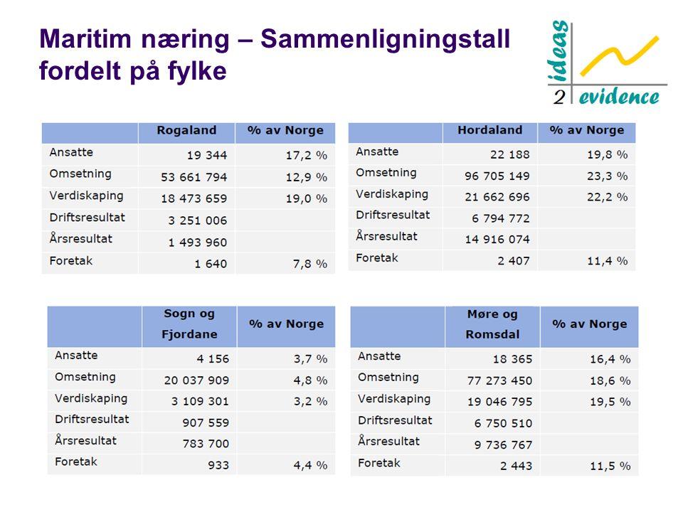 Maritim næring – Sammenligningstall fordelt på fylke