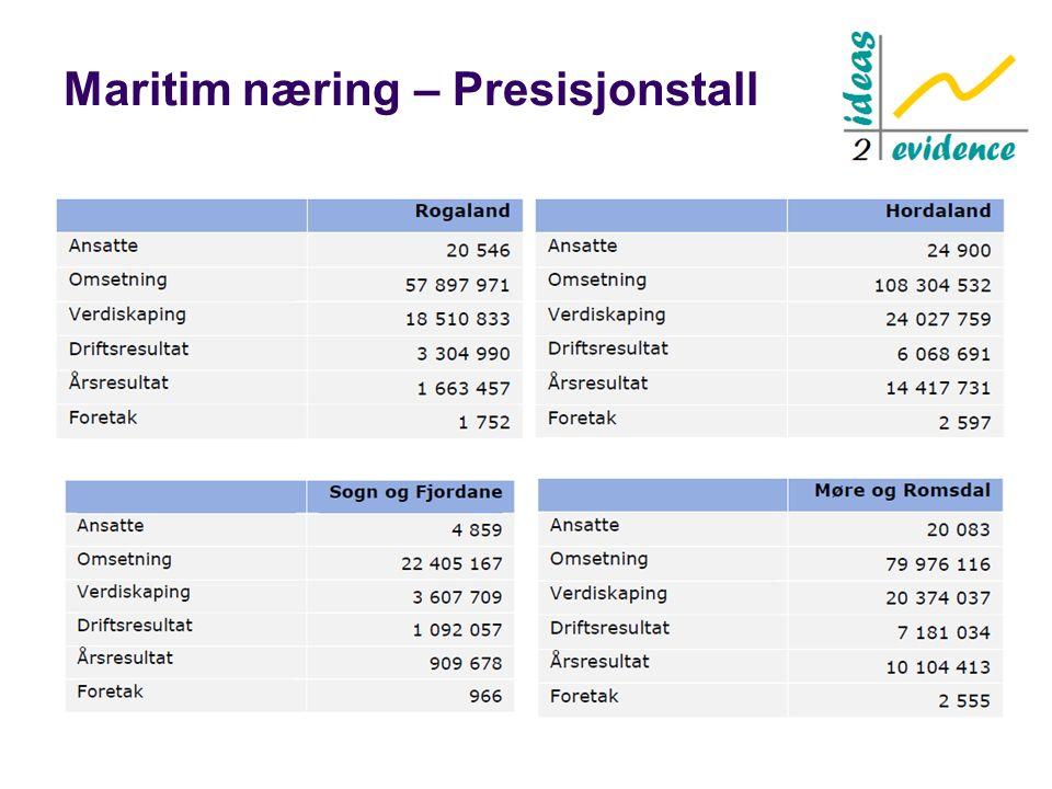 Maritim næring – Presisjonstall