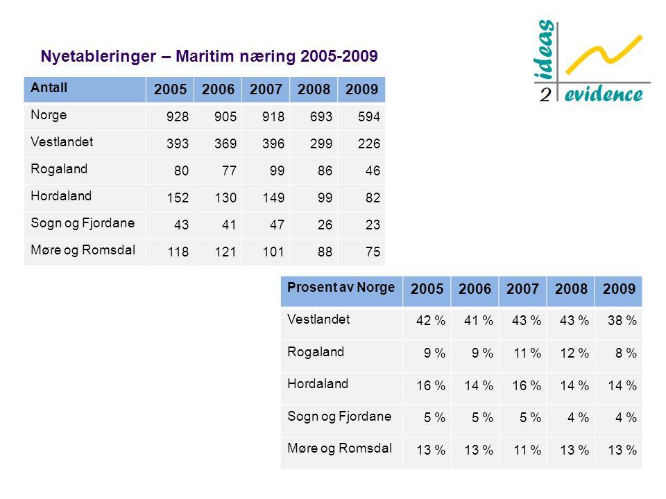 Nyetableringer – Maritim næring 2005-2009 Antall 20052006200720082009 Norge 928905918693594 Vestlandet 393369396299226 Rogaland 8077998646 Hordaland 1521301499982 Sogn og Fjordane 4341472623 Møre og Romsdal 1181211018875 Prosent av Norge 20052006200720082009 Vestlandet 42 %41 %43 % 38 % Rogaland 9 % 11 %12 %8 % Hordaland 16 %14 %16 %14 % Sogn og Fjordane 5 % 4 % Møre og Romsdal 13 % 11 %13 %