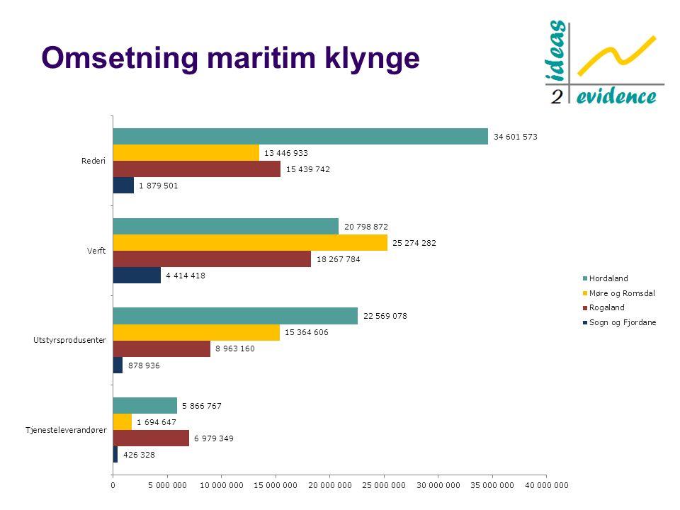Omsetning maritim klynge