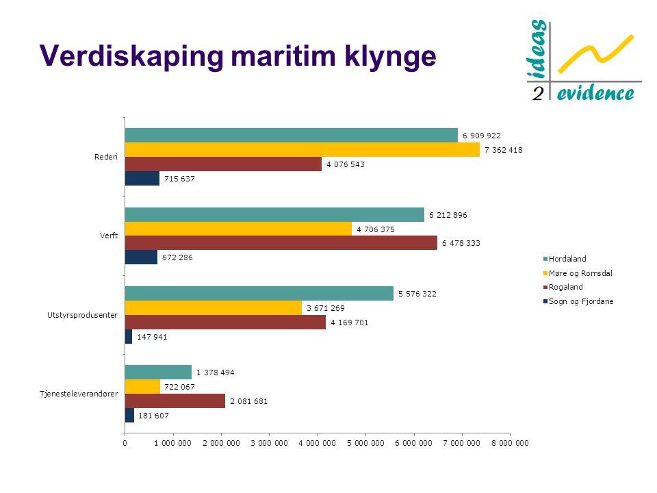 Verdiskaping maritim klynge