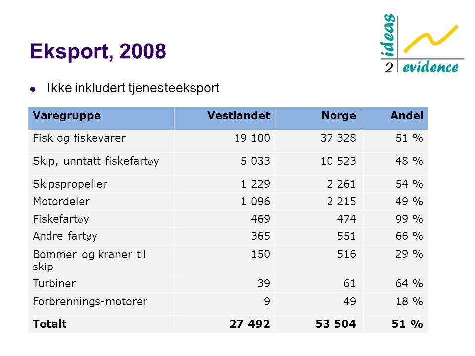 Eksport, 2008 Ikke inkludert tjenesteeksport VaregruppeVestlandetNorgeAndel Fisk og fiskevarer19 10037 32851 % Skip, unntatt fiskefart ø y 5 03310 523