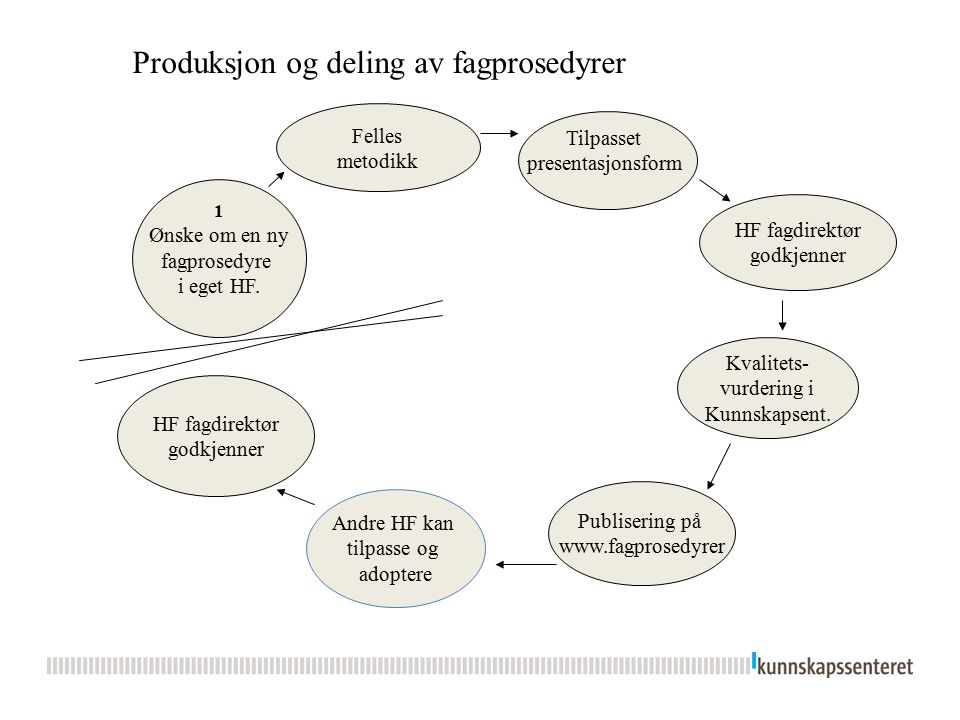 1 Ønske om en ny fagprosedyre i eget HF. Felles metodikk Kvalitets- vurdering i Kunnskapsent.