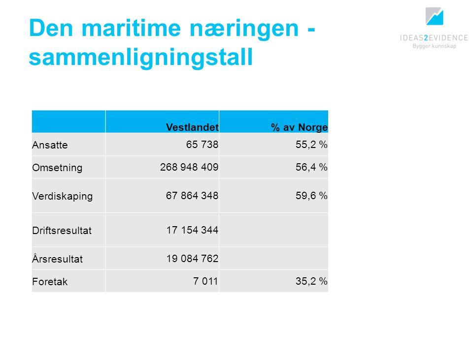 Den maritime næringen - sammenligningstall Vestlandet% av Norge Ansatte65 73855,2 % Omsetning268 948 40956,4 % Verdiskaping67 864 34859,6 % Driftsresultat17 154 344 Årsresultat19 084 762 Foretak7 01135,2 %