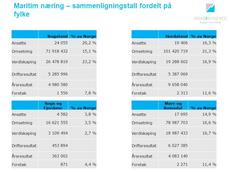Maritim næring – sammenligningstall fordelt på fylke Rogaland% av Norge Ansatte24 05520,2 % Omsetning71 918 43215,1 % Verdiskaping26 478 81923,2 % Driftsresultat5 285 996 Årsresultat4 980 580 Foretak1 5567,8 % Hordaland% av Norge Ansatte19 40616,3 % Omsetning101 420 71921,3 % Verdiskaping19 288 60216,9 % Driftsresultat5 387 069 Årsresultat9 658 040 Foretak2 31311,6 % Sogn og Fjordane% av Norge Ansatte4 5823,8 % Omsetning16 621 5553,5 % Verdiskaping3 109 4942,7 % Driftsresultat453 894 Årsresultat363 002 Foretak8714,4 % Møre og Romsdal% av Norge Ansatte17 69514,9 % Omsetning78 987 70316,6 % Verdiskaping18 987 43316,7 % Driftsresultat6 027 385 Årsresultat4 083 140 Foretak2 27111,4 %