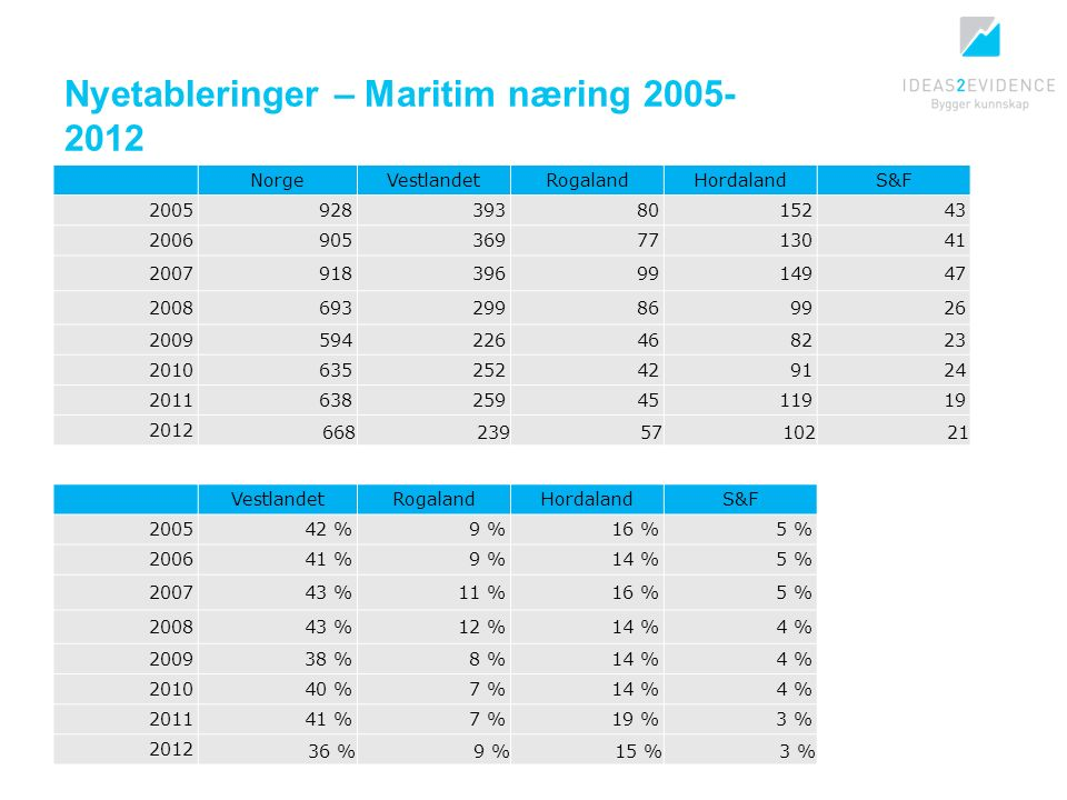 Nyetableringer – Maritim næring 2005- 2012 NorgeVestlandetRogalandHordalandS&F 20059283938015243 20069053697713041 20079183969914947 2008693299869926 2009594226468223 2010635252429124 20116382594511919 2012 6682395710221 VestlandetRogalandHordalandS&F 200542 %9 %16 %5 % 200641 %9 %14 %5 % 200743 %11 %16 %5 % 200843 %12 %14 %4 % 200938 %8 %14 %4 % 201040 %7 %14 %4 % 201141 %7 %19 %3 % 2012 36 %9 %15 %3 %