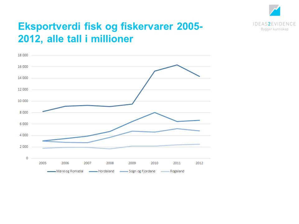 Eksportverdi fisk og fiskervarer 2005- 2012, alle tall i millioner