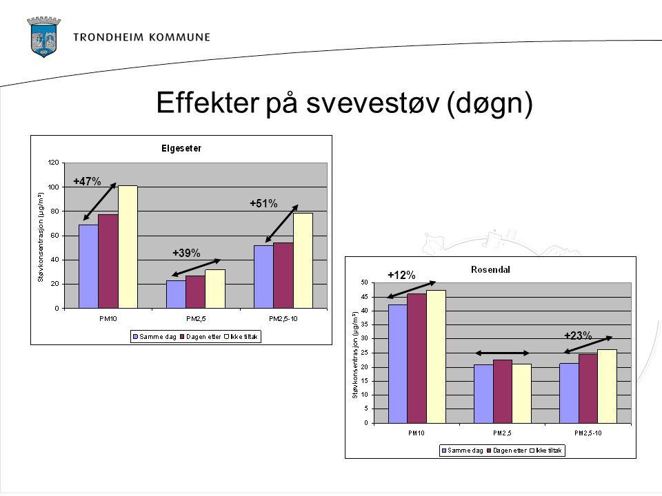 Effekter på svevestøv (døgn) +47% +39% +51% +12% +23%