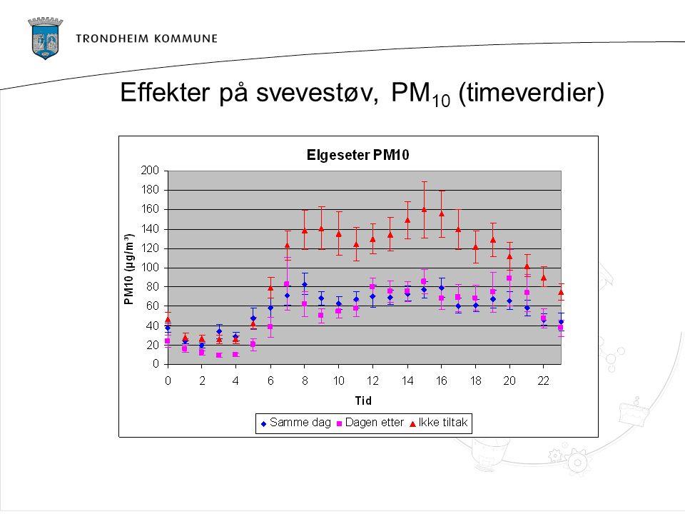 Effekter på svevestøv, PM 10 (timeverdier)