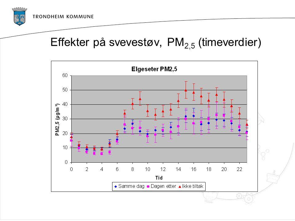 Effekter på svevestøv, PM 2,5 (timeverdier)